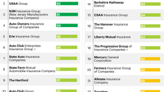 trendy top car insurance companies consumer reports with louisiana homeowners  insurance companies.