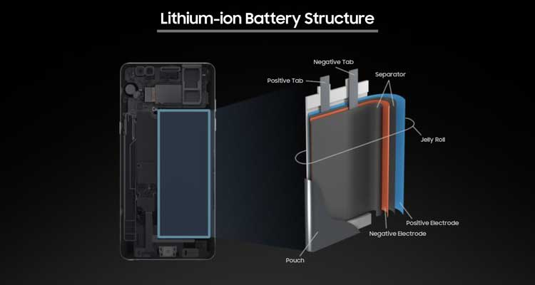 Li-ion battery structure