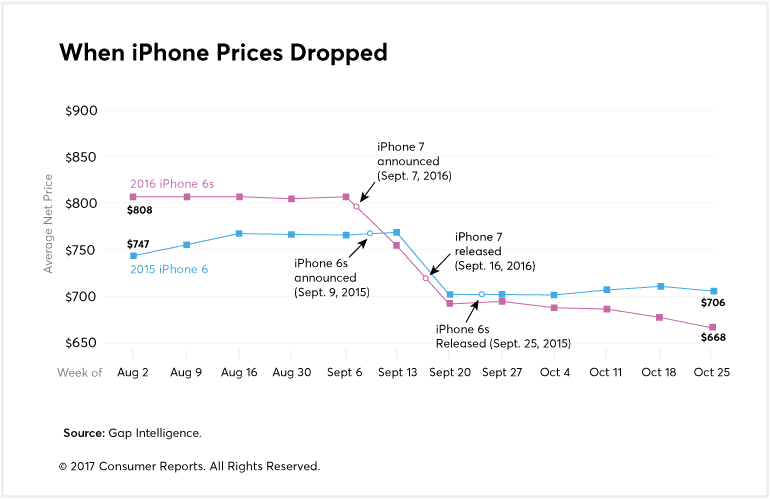 iPhone 7 price cuts could be steep, if the pattern shown in these graphs holds true.