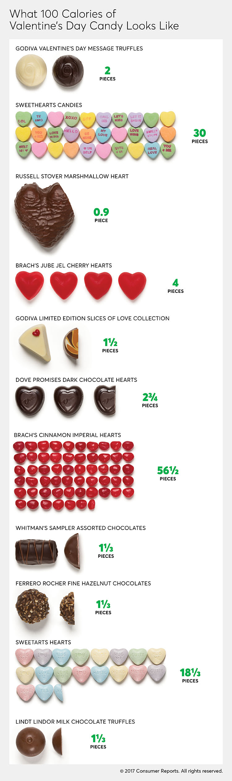 What 100 calories of Valentine's Day candy looks like.