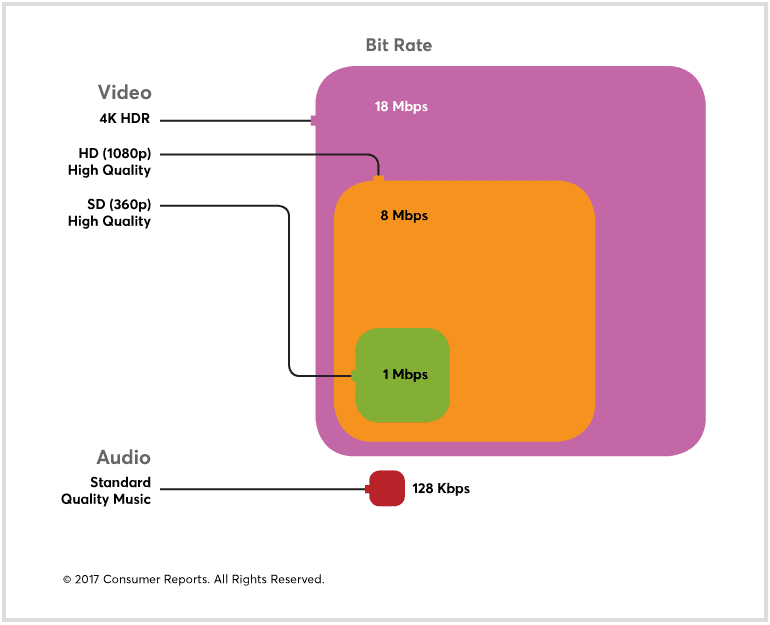 A graph showing internet or broadband speeds needed to stream different types of entertainment