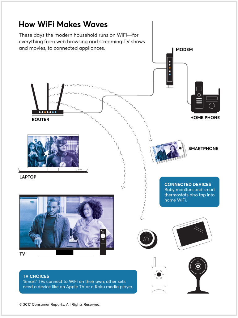 Diagram showing how a home's broadband connection and WiFi network contribute to the internet speed on a smart TV or other device