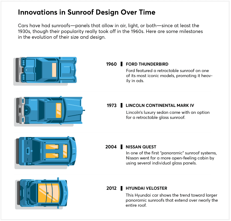 Innovations in sunroof design over time graphic