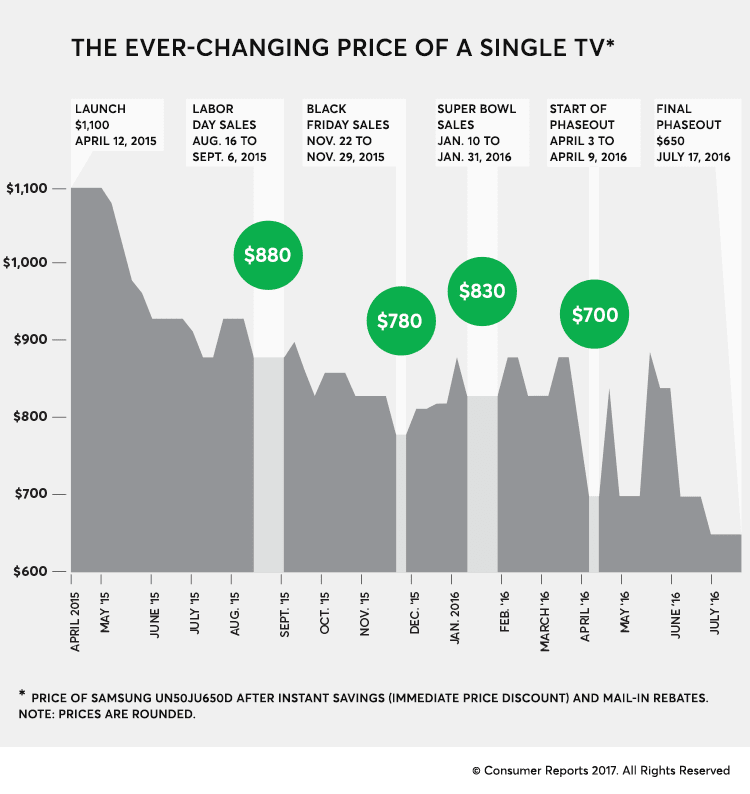 Infographic shows when to get the best price on a TV