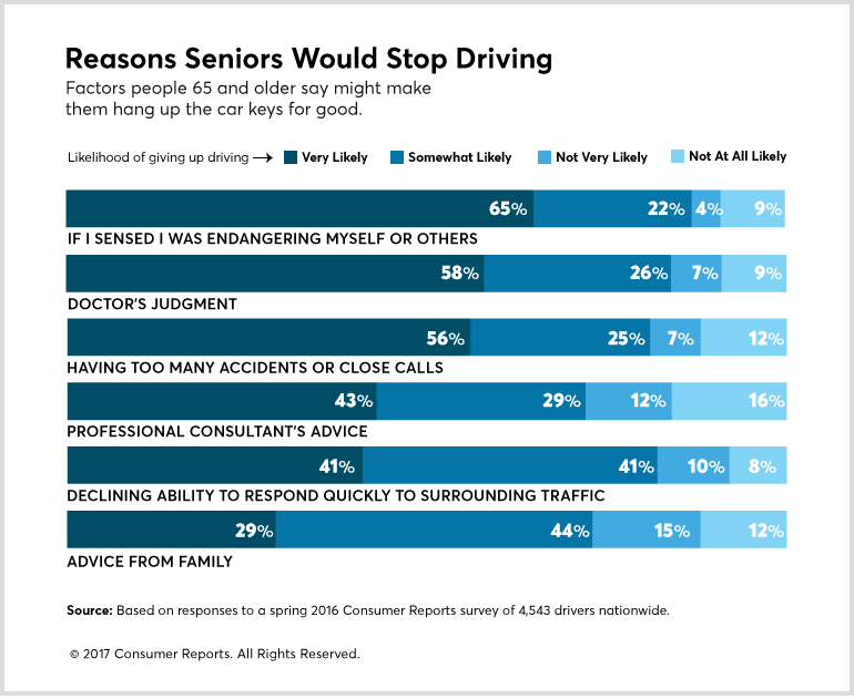 How Seniors Are Driving Safer, Driving Longer - Consumer Reports