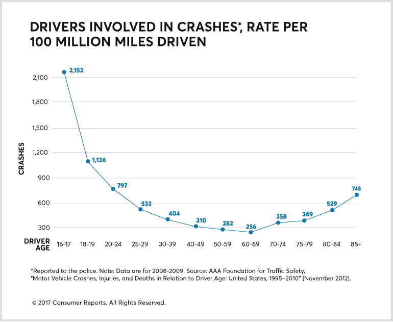 Graph showing drivers involved in crashes by age