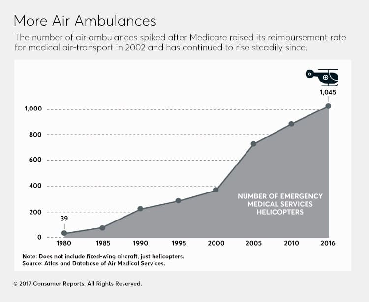 Air Ambulances: Taking Patients for a Ride - Consumer Reports