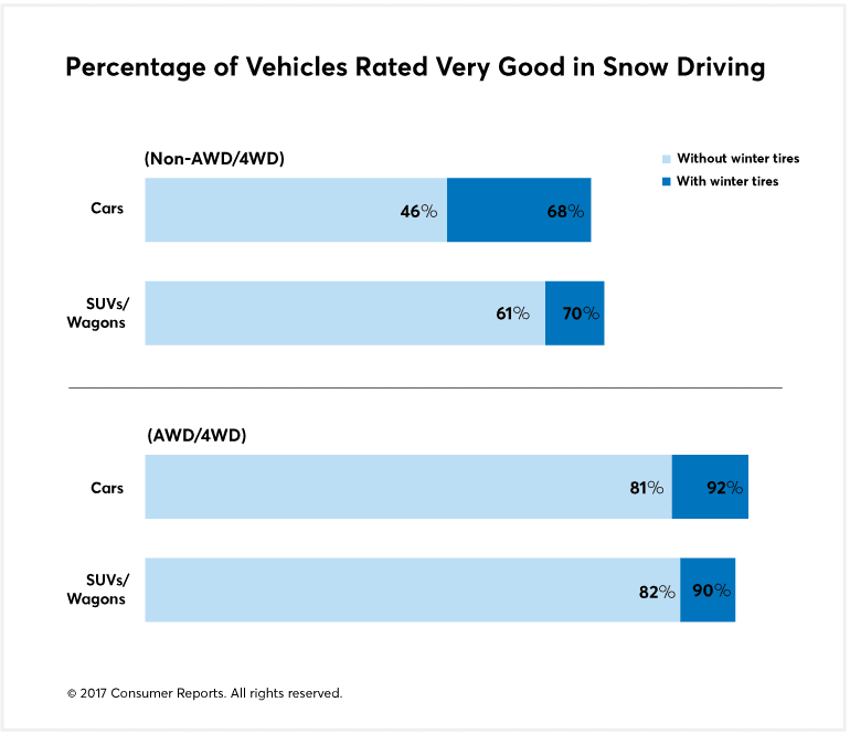 Survey results rating vehicles on winter driving