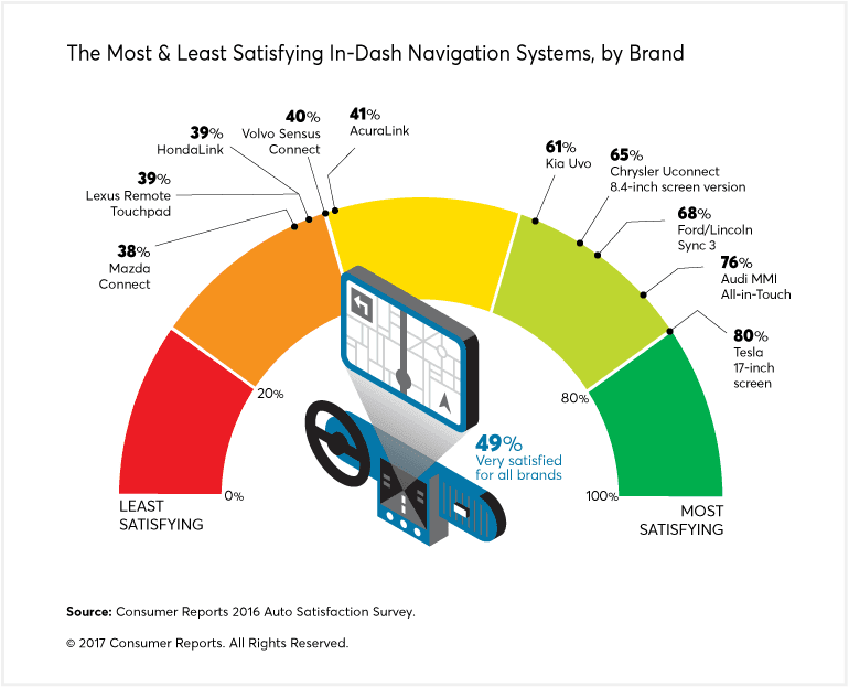 A chart that highlights the most and least satisfying in-dash navigation systems, by brand