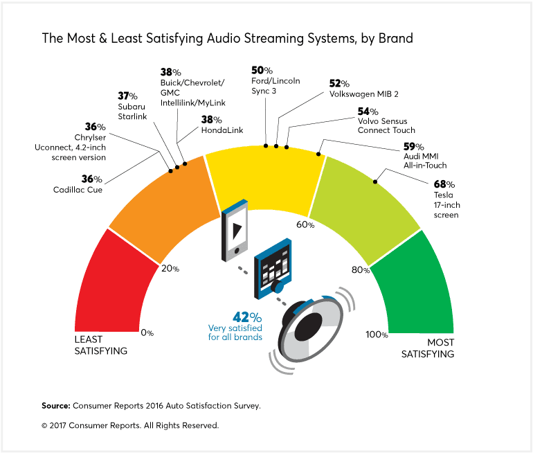 A chart that highlights the most and least satisfying audio streaming systems, by brand