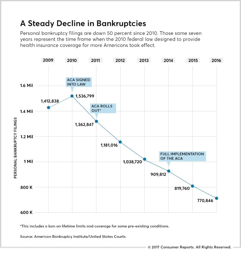 A chart showing how the number of personal bankruptcy cases dropped after the ACA was introduced.