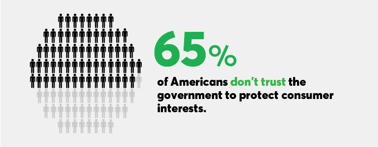 Consumer Reports' survey finds that nearly two-thirds of Americans don't trust the government to protect consumer interests.