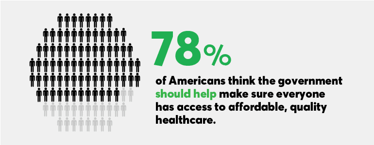 More than three-quarters of the Americans think that the government should help make sure that everyone has access to affordable, quality care.