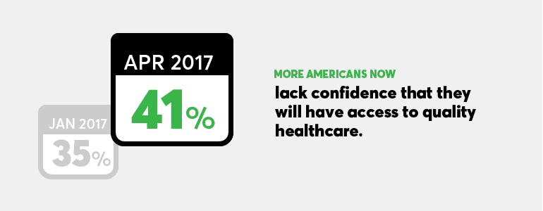 Health Insurance Plan: Illustration showing that 41% of people lack confidence that they will have access to quality healthcare