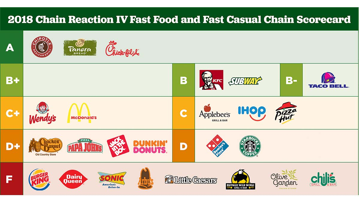 fast food report card 2019  Burger Chains Get Failing Grade for Antibiotics Use ...