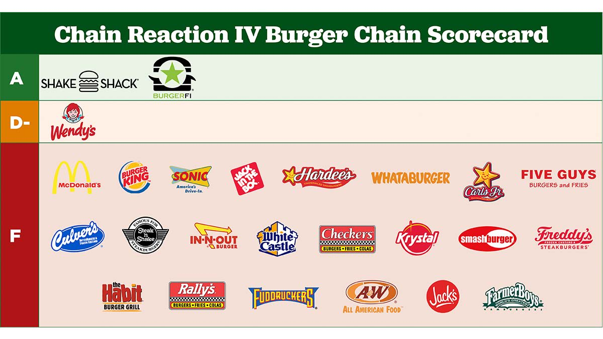 Burger Chains | Antibiotics Use - Consumer Reports