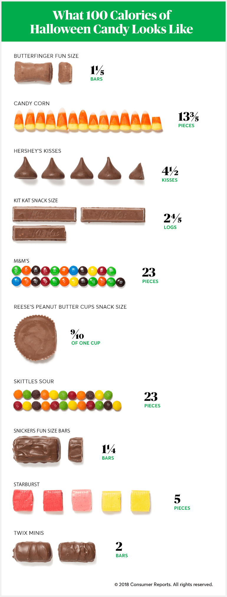 Varieties of Halloween Candy