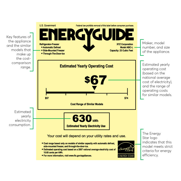 The EnergyGuide label.