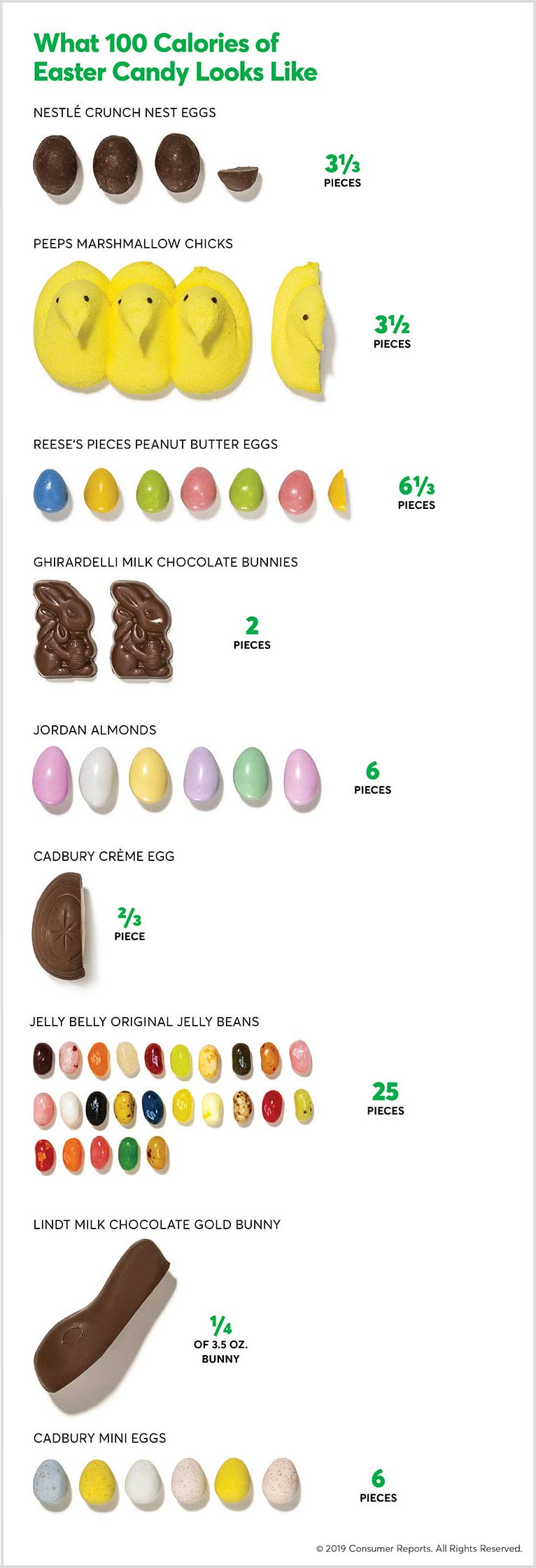 What 100 calories of Easter candy looks like.
