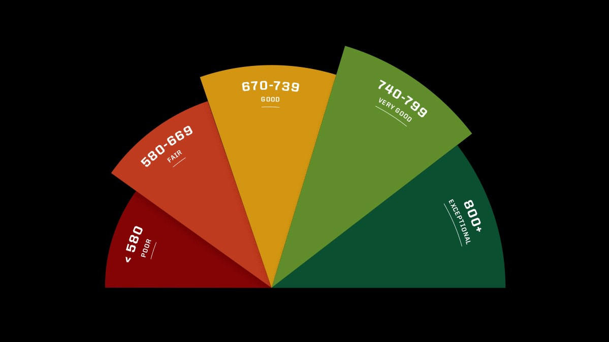 A diagram showing the range of credit scores