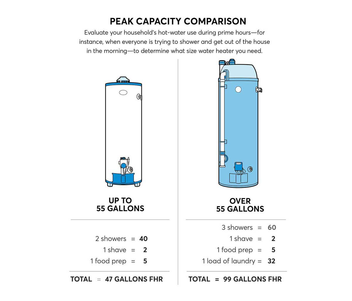 A peak capacity comparison between a small (up to 55 gallons) and large water heater (over 55 gallons).