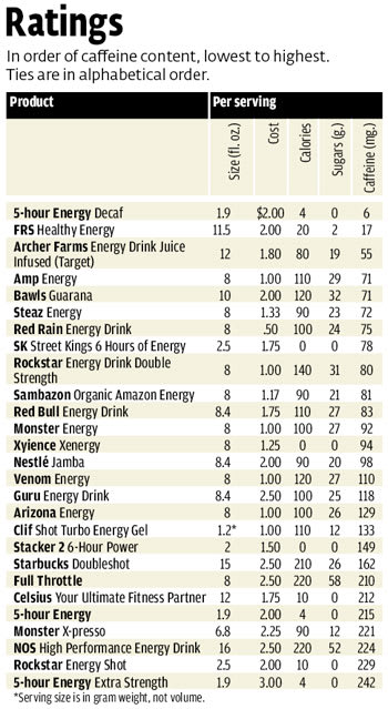 Caffeine levels in energy drinks - Consumer Reports