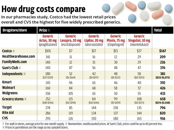 Generic Drug Prices | How Drug Costs Compare - Consumer Reports