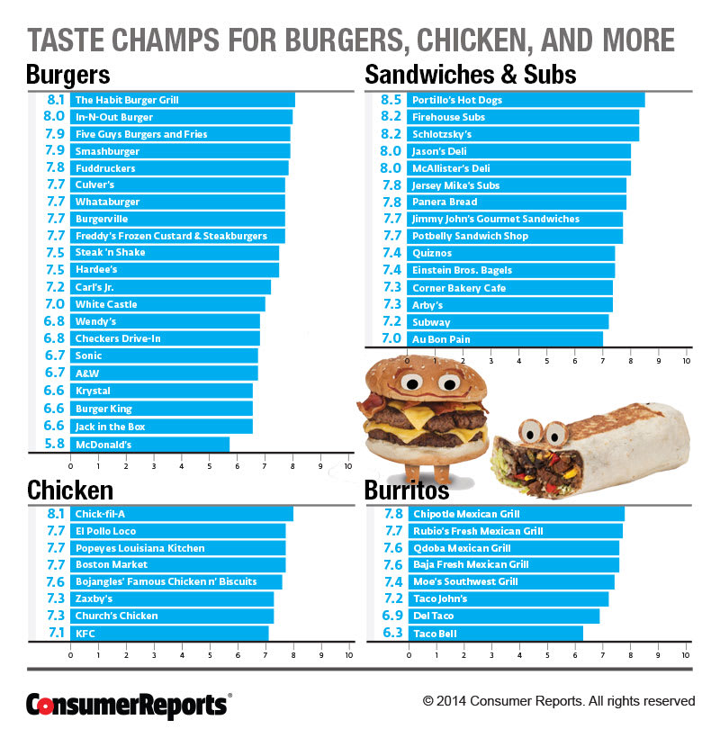 Fast Food Restaurants - The Best and Worst in America