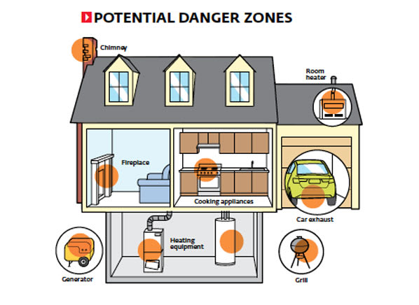 How to Avoid CO Poisoning   CO Alarms - Consumer Reports News