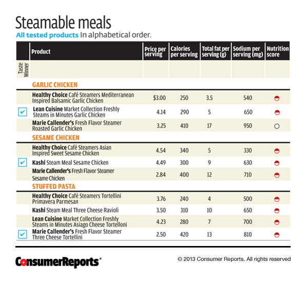 Frozen Steamable Dinners - Consumer Reports