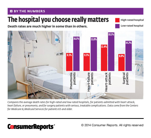 Survive Your Hospital Stay | Hospital Ratings - Consumer Reports