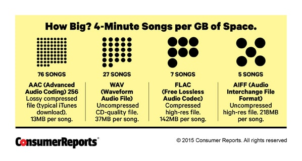 Is High-Res Audio Really Worth the Extra Money? - Consumer
