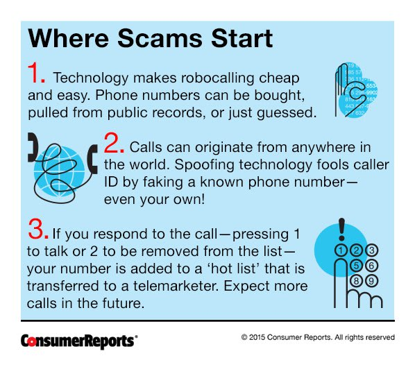 Rage Against Robocalls - Consumer Reports