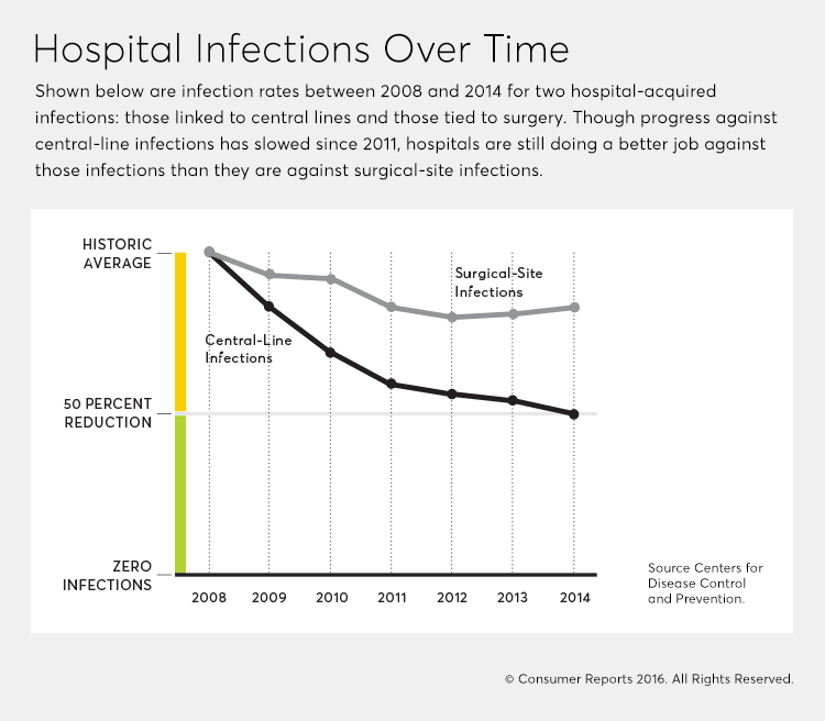 Zero Tolerance for Deadly Hospital-Acquired Infections