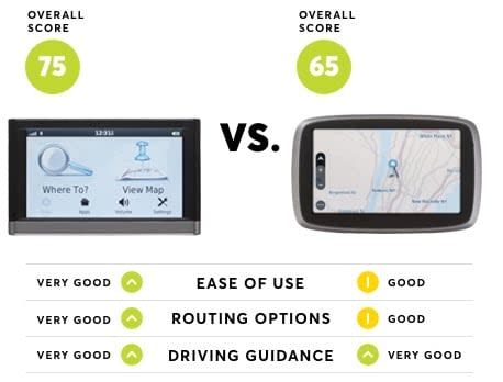 Gps Ratings From Consumer Reports