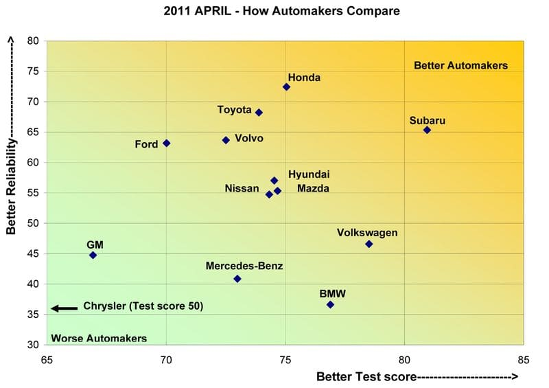 Automakers ReportCard