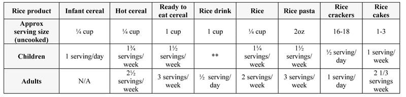 Arsenic in Rice CHART