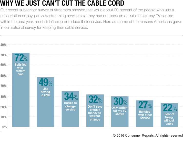 A graphic that talks about cord cutters and pay-TV services