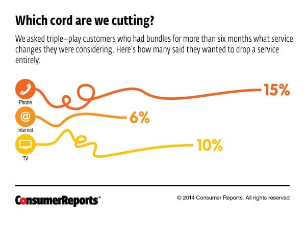 Save Money on Triple Play Services - Consumer Reports on