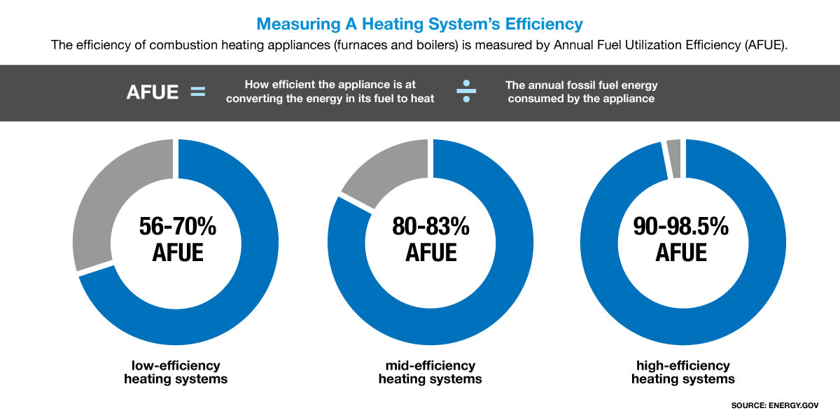 Illustration showing the efficiency of combustion heating appliances (furnaces and boilers).