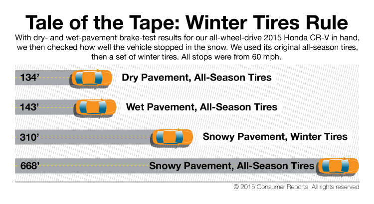 Tire Ratings Guide >> Do You Really Need Awd In The Snow Consumer Reports