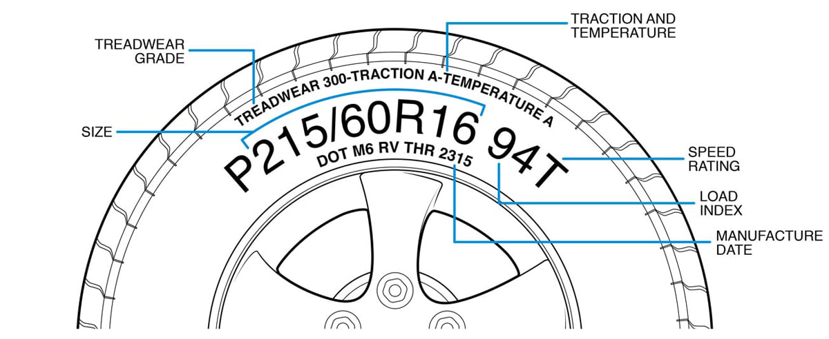An illustration showing how to read a tire sidewall to find information on load index, size, speed rating, treadwear grade, and more.