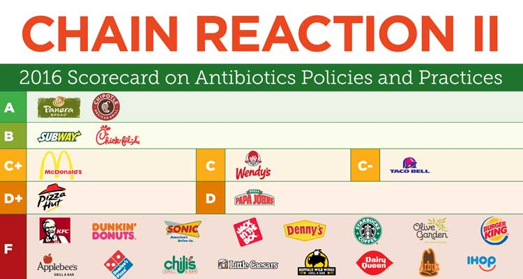 How the top 25 fast food restaurants in the U.S. scored in the Chain Reaction II report.