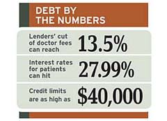 Credit Cards and Finance Lines for Medical Care - Consumer