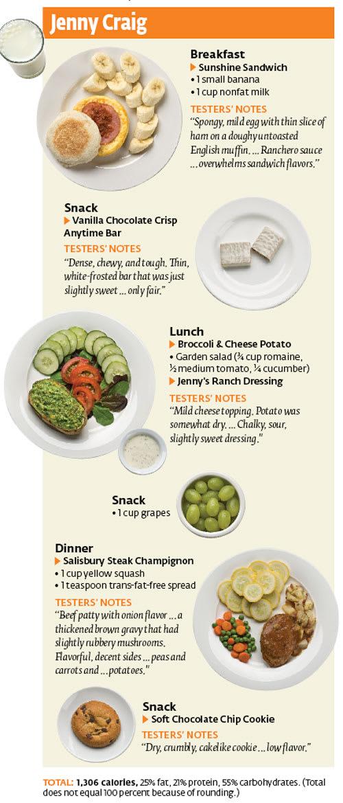 is jennu craig diet cost effective