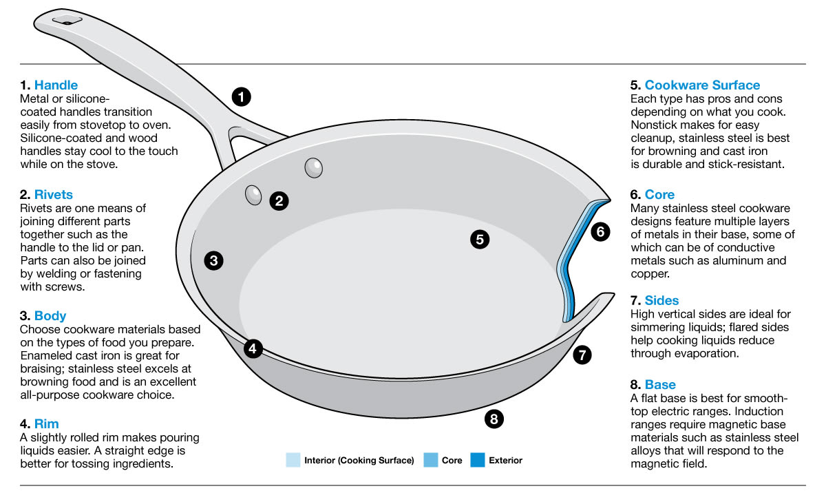 Best Cookware Buying Guide - Consumer Reports