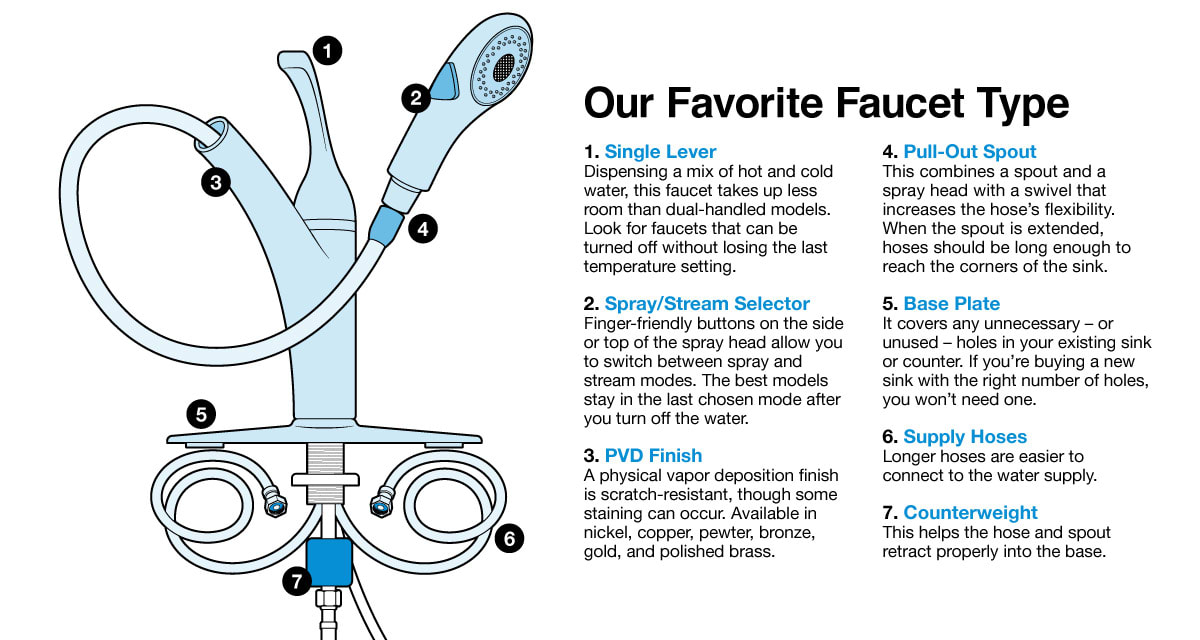 Surprising Best Faucet Buying Guide Consumer Reports Download Free Architecture Designs Estepponolmadebymaigaardcom