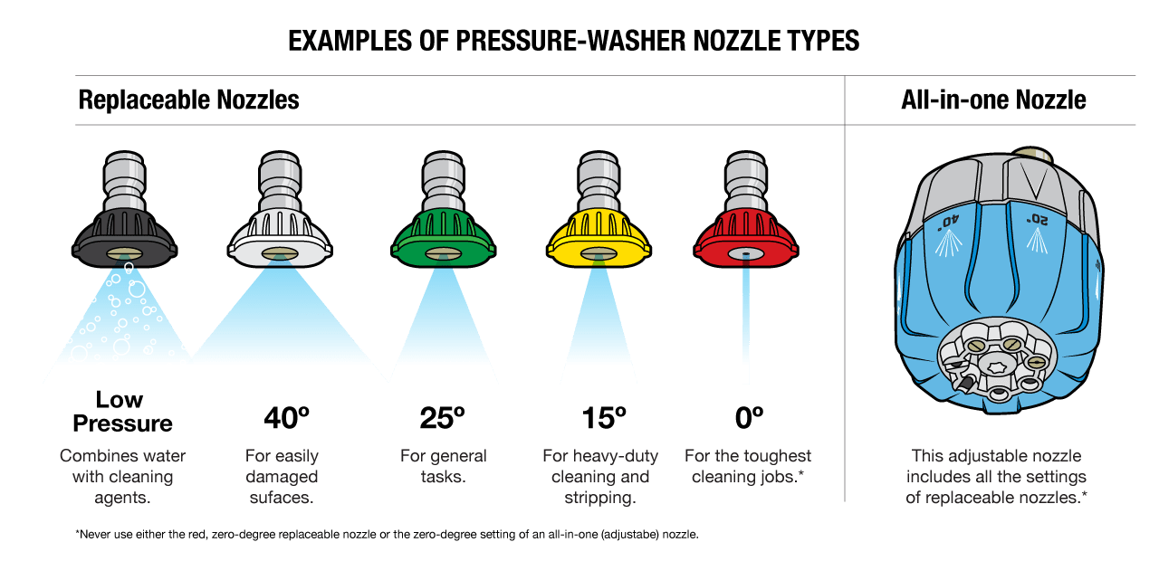 An all-in-one adjustable pressure-washer nozzle, and five interchangeable pressure-washer nozzles.