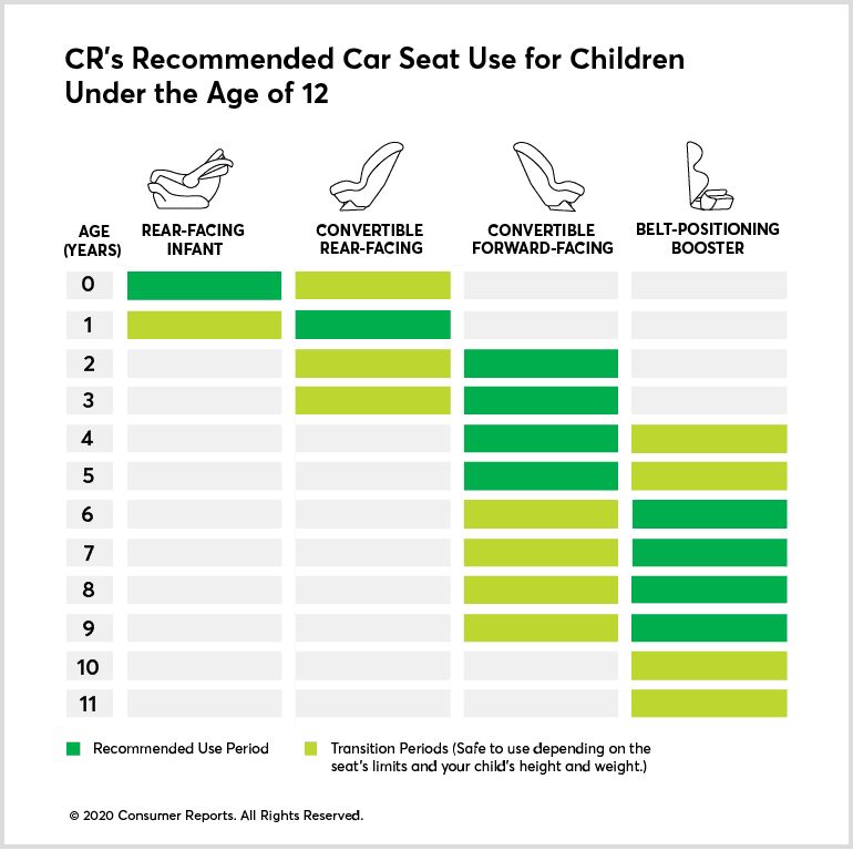 Consumer Reports Car-Seat Timeline shows when to Upgrade Child's Car Seat
