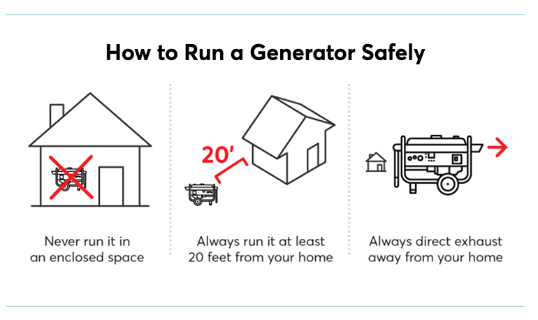 Three steps for running a generator safely.